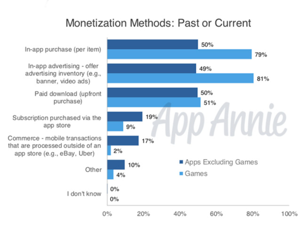 AppAnnie insights monetization survey methods