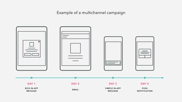 Braze Multichannel Campaign Marketing Automation