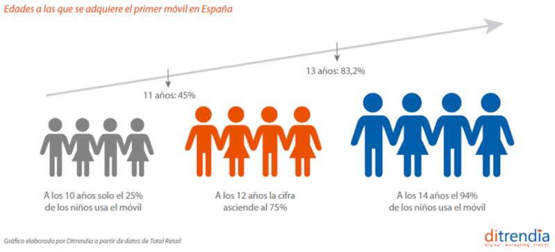 Edades a las que se adquiere el primer móvil en España