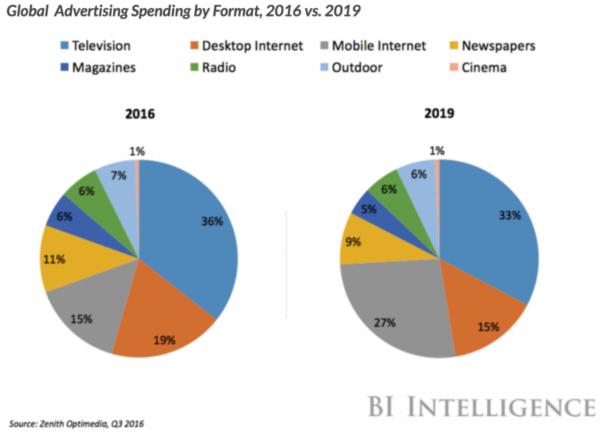 Global Advertising spending by formar 2016 vs 2019