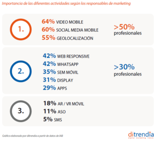 Importancia de las diferentes actividades según responsables de marketing 2018