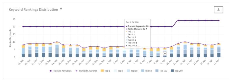 Keywords Chart TheTool
