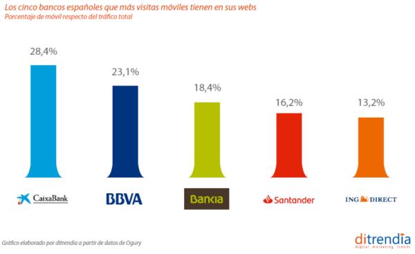 Los cinco bancos españoles que más visitan móviles tienen en sus webs