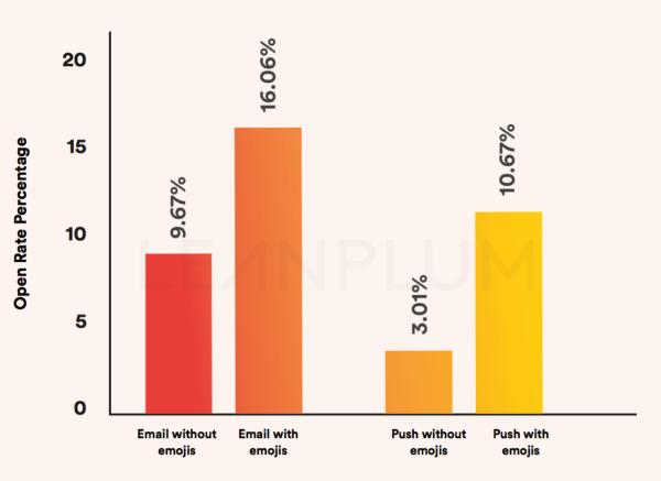 Open Rate Percentage emojis
