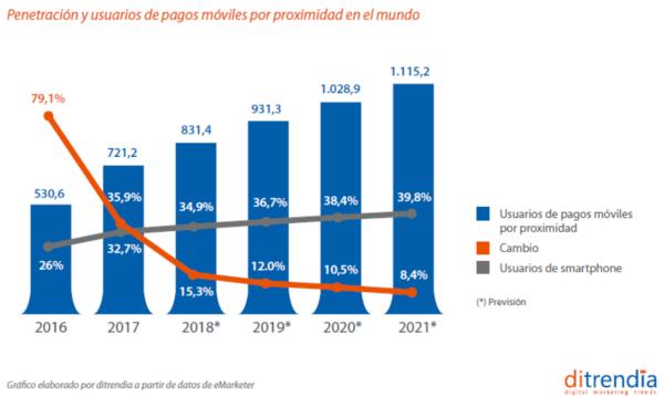 Penetracion pagos móviles mundo