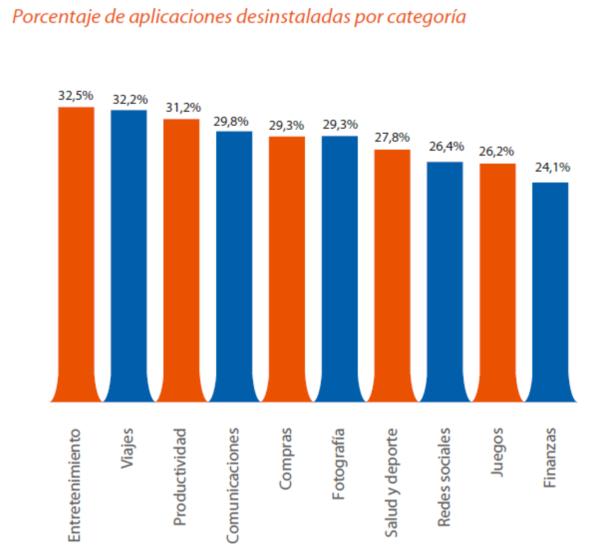 Porcentaje de aplicaciones desinstaladas por categoría