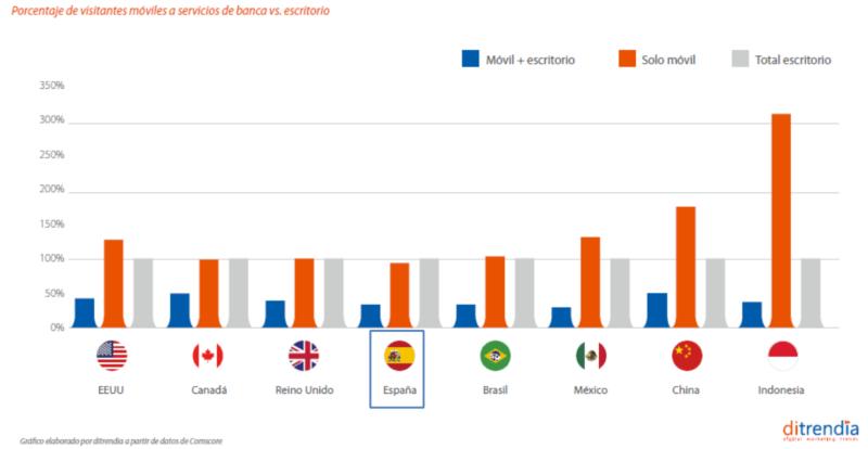 Porcentaje de visitantes móviles y escritorio banca móvil