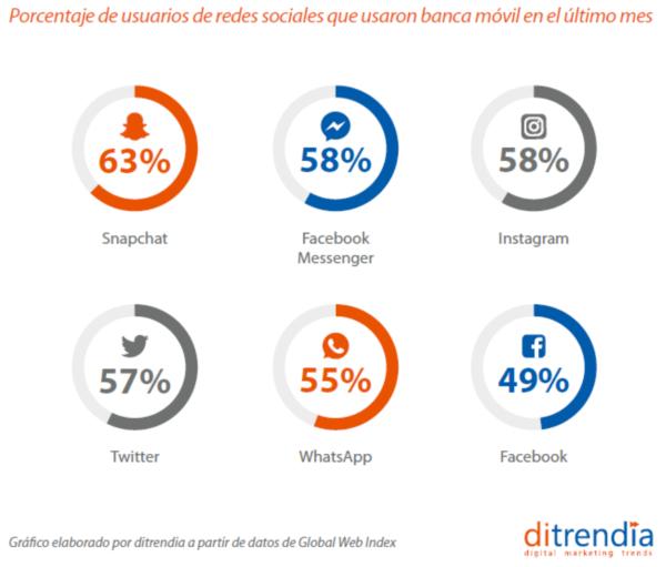 Porcentaje usuarios redes sociales banca móvil