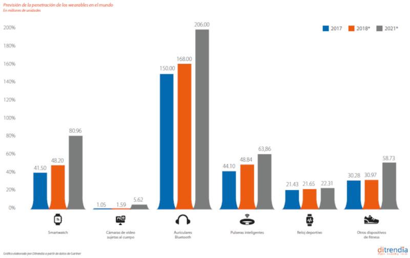 Prevision de la penetración de los wearables en el mundo 2018