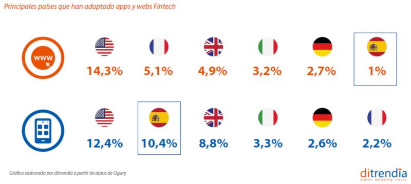Principales paises apps webs fintech