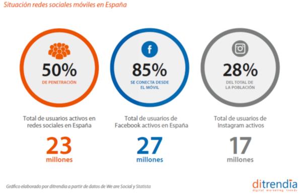 Situacion de Redes Sociales Móviles en España