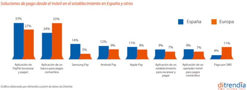 Soluciones de pago movil establecimeintos España y Europa