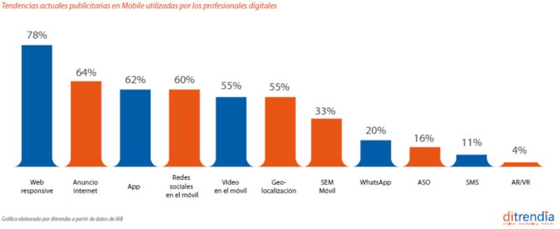 Tendencias publicitarias mobile España 2018