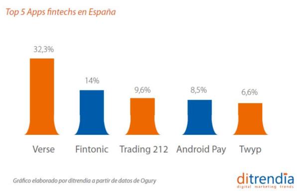 Top 5 Apps Fintech en España 2018