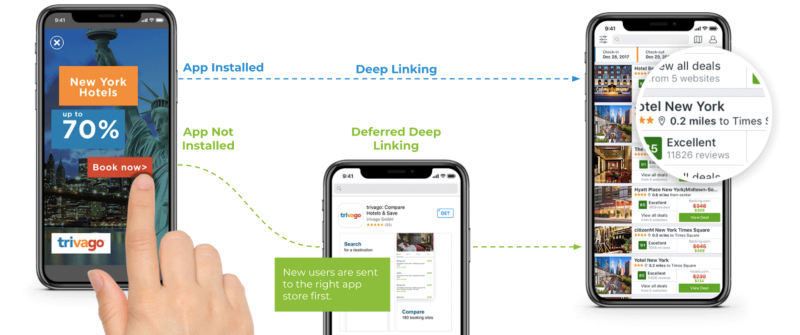 Trivago deep linking Appsflyer
