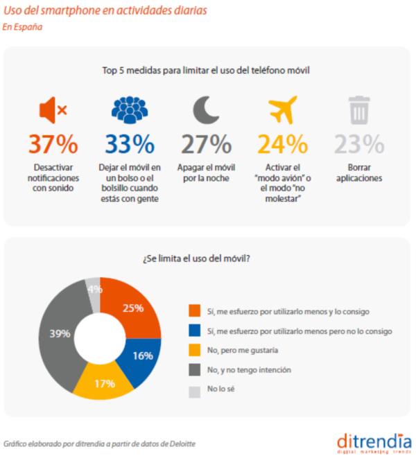 Uso del smartphone en actividades diarias (1)