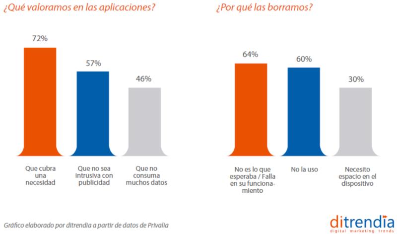 Usuarios Españoles que valoran de las apps