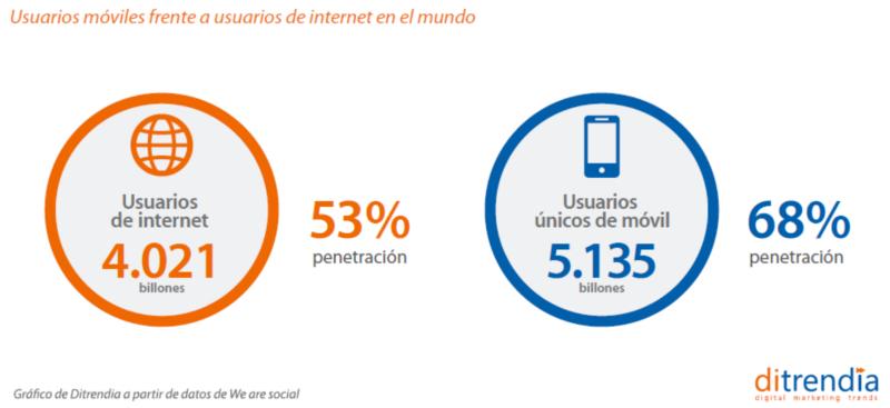 Usuarios Móviles frente a usuarios de internet en el mundo
