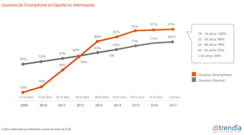 Usuarios en España vs Internautas 2018