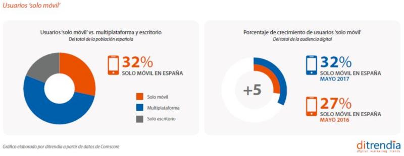 Usuarios solo móvil en España 2018