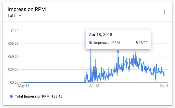 Evolución RPM Google AdMob