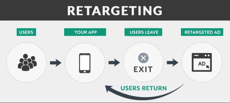 Retargeting Process