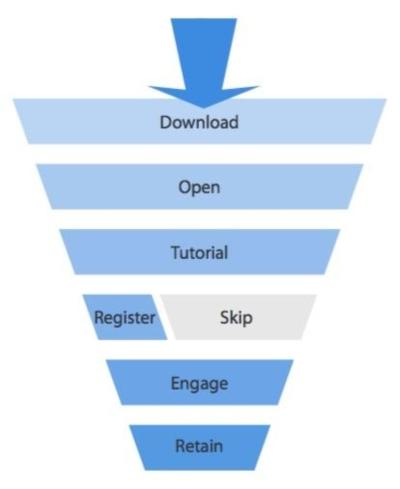 Funnel Conversion App