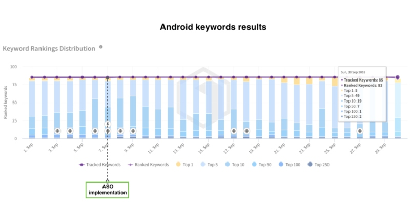 android keywords implementation