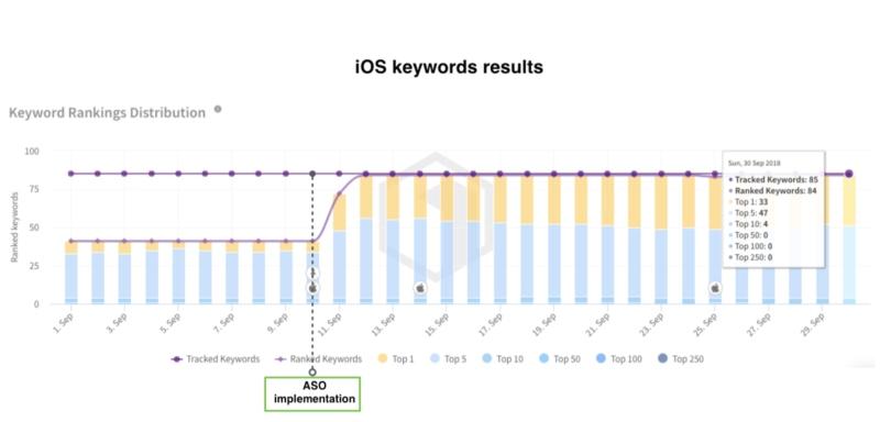 ios keywords results thetool
