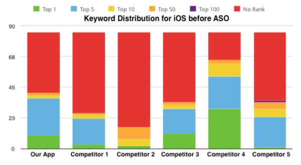 keywords distribution ios