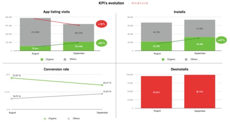 kpis-evolution