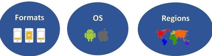 Ads Formats Operating System Regions