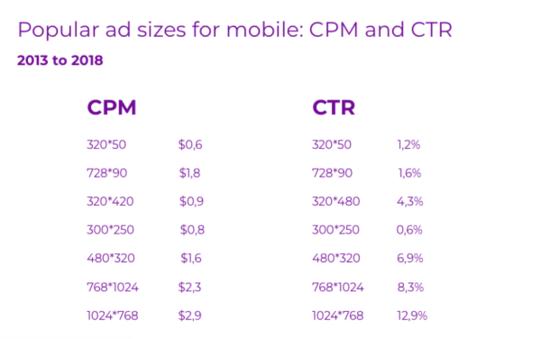 Popular ads Sizes mobile