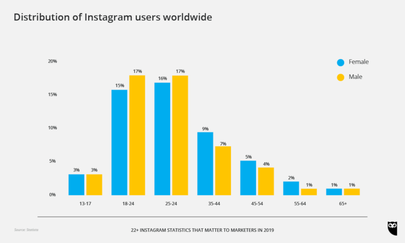 Instagram users worldwide hootsuite
