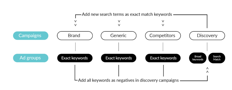 Search Terms Keywords Apple Search Ads