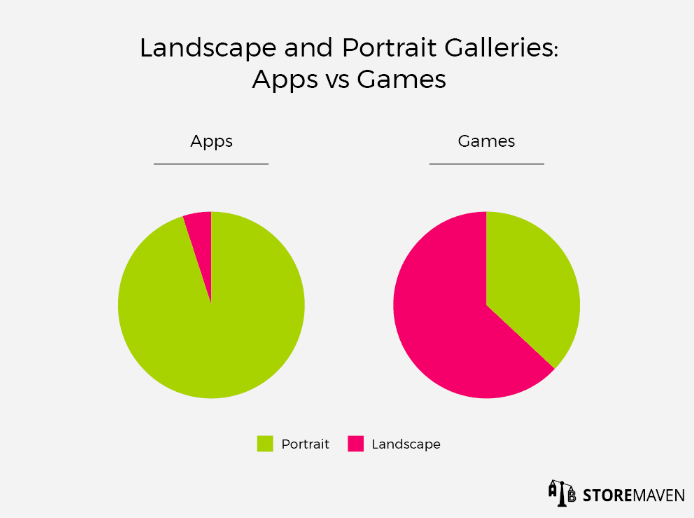 landscape and portrait galleries apps games