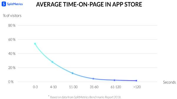 Average Tome on page in app store - Splitmetrics
