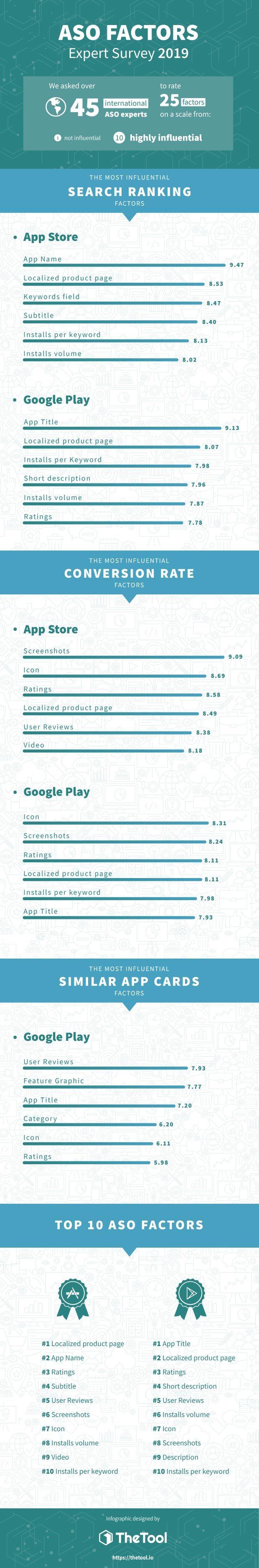 Infografia ASO Ranking
